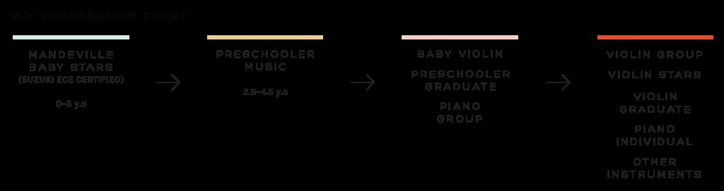 MJr-Baby-Stars-Progression-Chart
